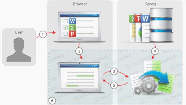 在内网中使用自签名证书搭建Nextcloud X ONLYOFFICE Documentserver(Docker)