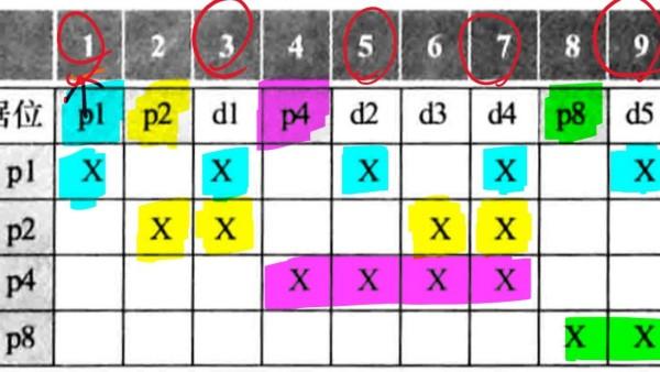 《计算机组成与设计 硬件/软件接口》5.5 可信存储器层次(可用性、汉明编码)
