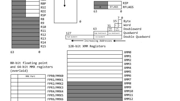 《一个64位操作系统的设计与实现》第一部分 第二部分 环境搭建和boot引导程序