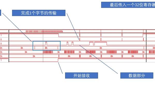 【FPGA】SPI协议的Verilog实现