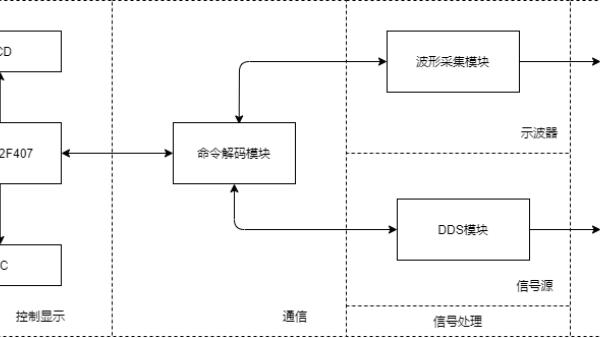 AD+FPGA+STM32示波器设计 串口传输到MATLAB(设计报告)